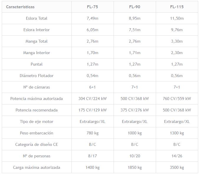 especificaciones-neuvisa-fl-serie